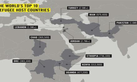 Pochi paesi accolgono la metà dei rifugiati di tutto il mondo